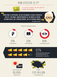the-power-of-visual-communication-infographic copy